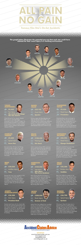 Actors Claim Amounts