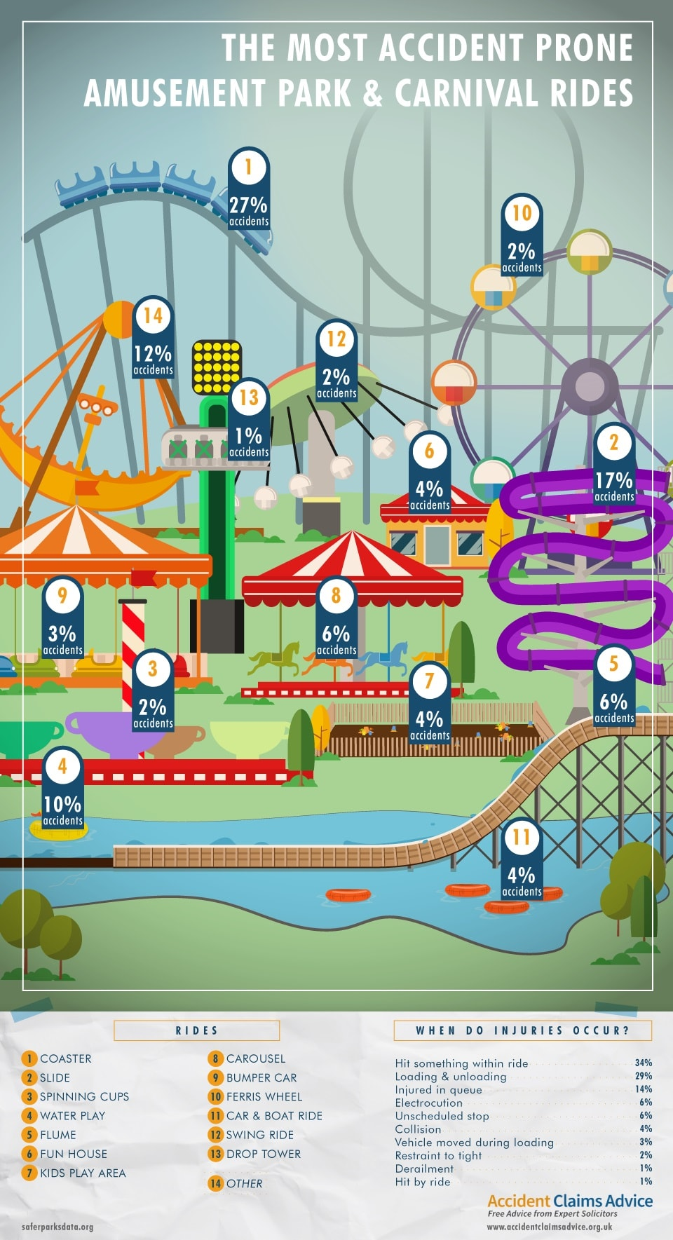 Theme Park Accident Statistics