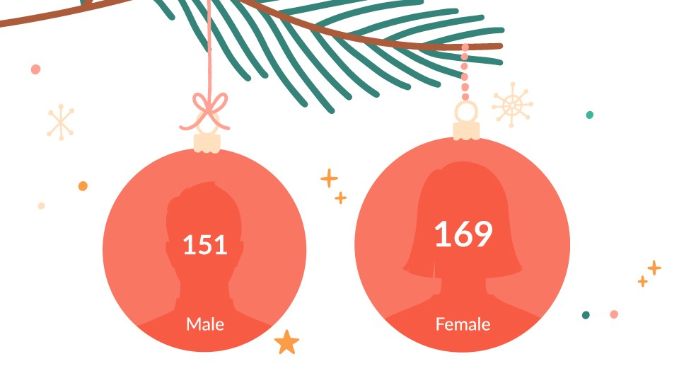 Male And Femal Xmas Injuries
