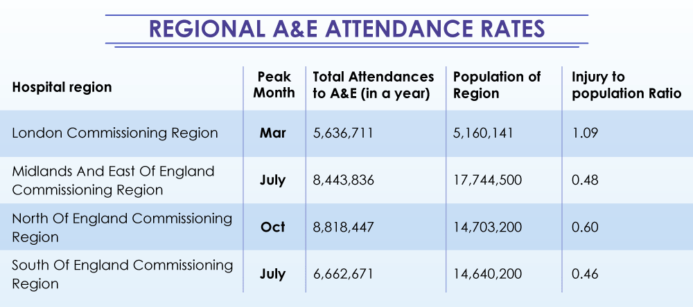 England Regional NHS A&E Attendance Rates