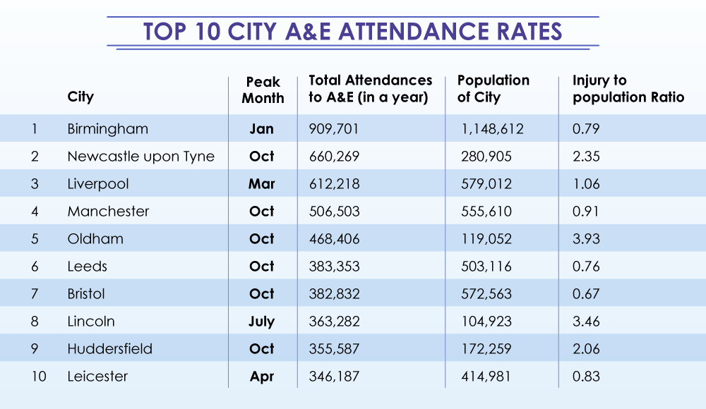 Top 10 City NHS A&E Attendance Rates